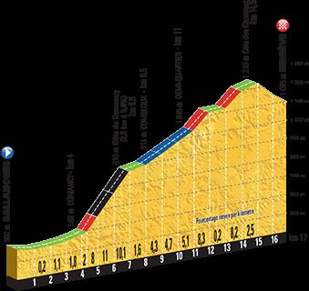 Tour de France 2016 - klimtijdrit etappe 18