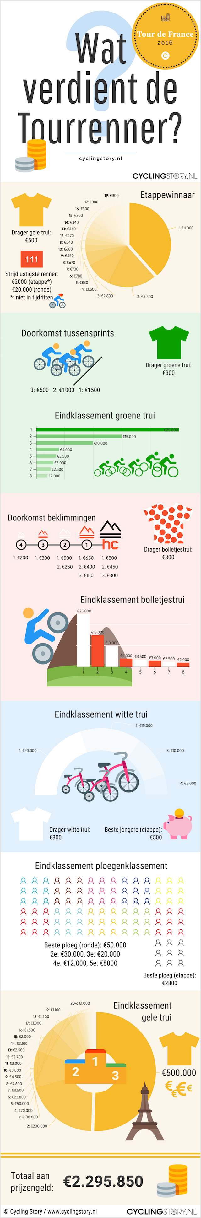 Infographic: Wat verdient een wielrenner in de Tour de France (© Cycling Story / cyclingstory.nl)
