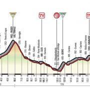Giro d'Italia – Voorbeschouwing en favorieten etappe 17