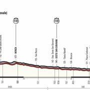 Giro d'Italia 2017 – Voorbeschouwing en favorieten etappe 21 (tijdrit)