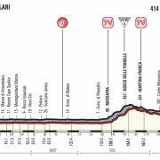 Giro d'Italia 2017 – Voorbeschouwing en favorieten etappe 7