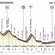Giro d'Italia 2017 – Voorbeschouwing en favorieten etappe 19