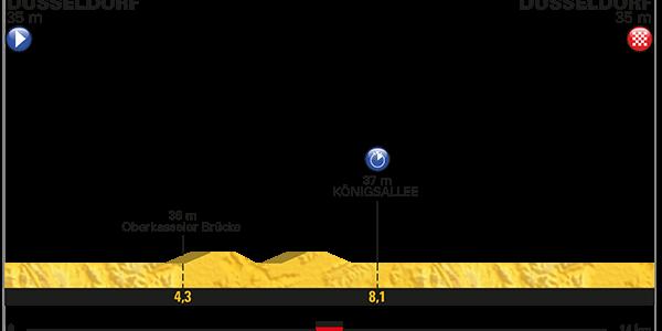Tour de France 2017 – Voorbeschouwing en favorieten etappe 1