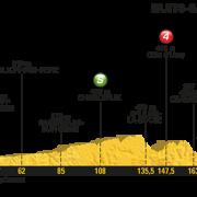 Tour de France 2017 – Voorbeschouwing en favorieten etappe 7