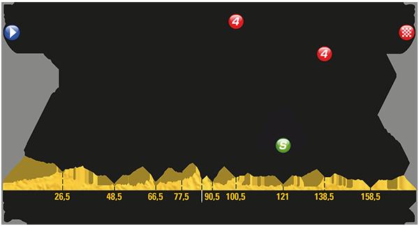 Tour de France 2017 – Voorbeschouwing en favorieten etappe 10