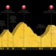 Tour de France 2017 – Voorbeschouwing en favorieten etappe 13