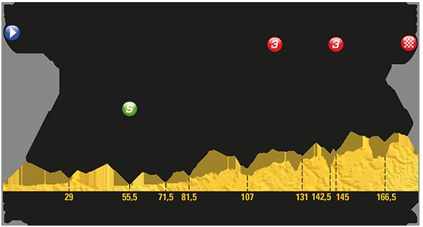 Tour de France 2017 – Voorbeschouwing en favorieten etappe 14