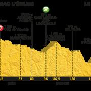 Tour de France 2017 – Voorbeschouwing en favorieten etappe 15