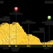 Tour de France 2017 – Voorbeschouwing en favorieten etappe 16