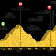 Tour de France 2017 – Voorbeschouwing en favorieten etappe 17