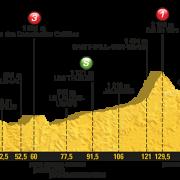 Tour de France 2017 – Voorbeschouwing en favorieten etappe 18