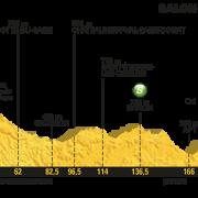 Tour de France 2017 – Voorbeschouwing en favorieten etappe 19