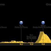 Tour de France 2017 – Voorbeschouwing en favorieten etappe 20