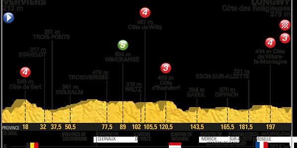 Tour de France 2017 – Voorbeschouwing en favorieten etappe 3