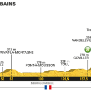 Tour de France 2017 – Voorbeschouwing en favorieten etappe 4