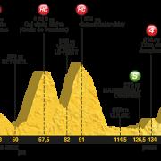 Tour de France 2017 – Voorbeschouwing en favorieten etappe 9