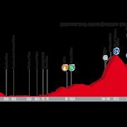 Vuelta a España 2017 – Uitslag etappe 11