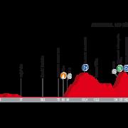 Vuelta a España 2017 – Voorbeschouwing en favorieten etappe 12