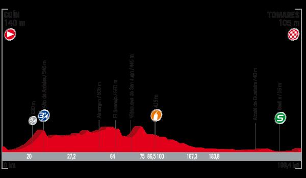 Vuelta a España 2017 – Voorbeschouwing en favorieten etappe 13