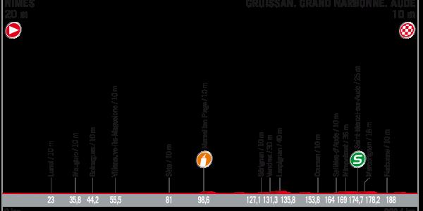 Vuelta a España 2017 – Voorbeschouwing en favorieten etappe 2