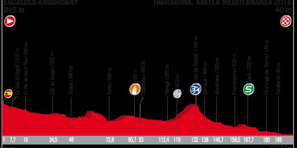 Vuelta a España 2017 – Voorbeschouwing en favorieten etappe 4