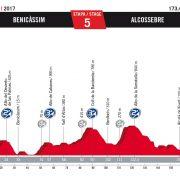Vuelta a España 2017 – Voorbeschouwing en favorieten etappe 5