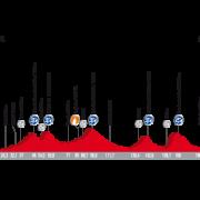 Vuelta a España 2017 – Voorbeschouwing en favorieten etappe 6