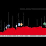 Vuelta a España 2017 – Voorbeschouwing en favorieten etappe 7