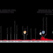 Vuelta a España 2017 – Voorbeschouwing en favorieten etappe 9