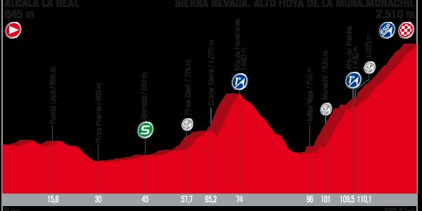 Vuelta a España 2017 – Voorbeschouwing en favorieten etappe 15
