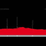 Vuelta a España 2017 – Voorbeschouwing en favorieten etappe 16