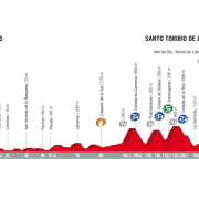 Vuelta a España 2017 – Voorbeschouwing en favorieten etappe 18