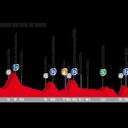 Vuelta a España 2017 – Voorbeschouwing en favorieten etappe 19
