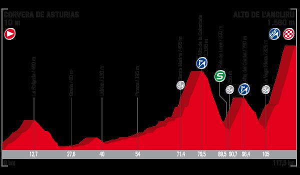 Vuelta a España 2017 – Voorbeschouwing en favorieten etappe 20