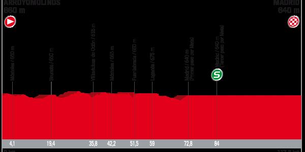Vuelta a España 2017 – Voorbeschouwing en favorieten etappe 21