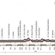 Giro d'Italia 2018 – Vooruitblik etappe 7