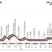 Giro d'Italia 2018 – Vooruitblik etappe 8
