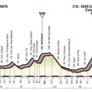 Giro d'Italia 2018 – Vooruitblik etappe 9