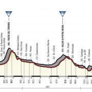 Giro d'Italia 2018 – Vooruitblik etappe 11