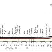Giro d'Italia 2018 – Vooruitblik etappe 13