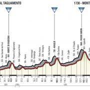 Giro d'Italia 2018 – Vooruitblik etappe 14