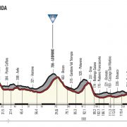 Giro d'Italia 2018 – Vooruitblik etappe 17