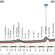 Giro d'Italia 2018 – Uitslag etappe 18