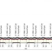 Giro d'Italia 2018 – Vooruitblik etappe 21
