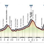Giro d'Italia 2018 – Vooruitblik etappe 15