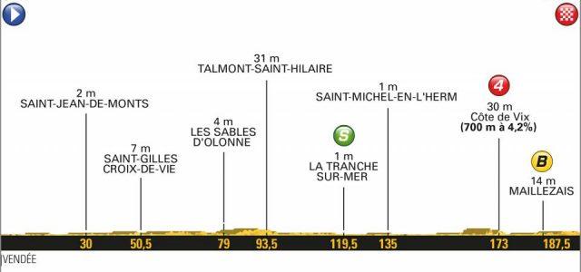 Tour de France 2018 – Favorieten etappe 1