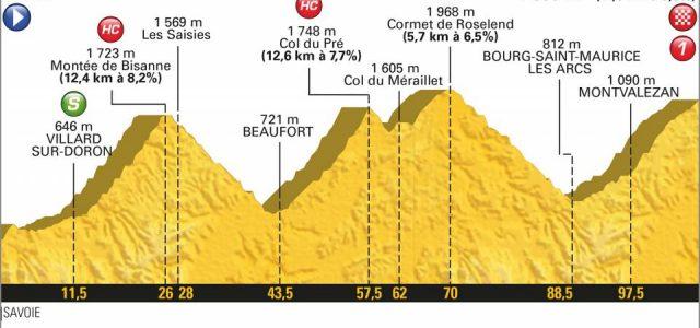 Tour de France 2018 – Favorieten etappe 11