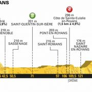 Tour de France 2018 – Favorieten etappe 13