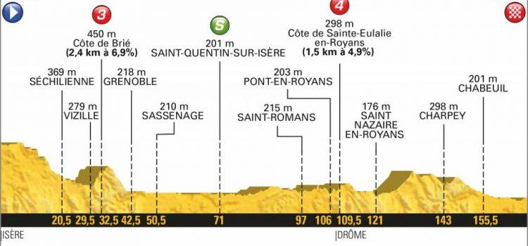 Tour de France 2018 – Favorieten etappe 13