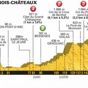 Tour de France 2018 – Favorieten etappe 14